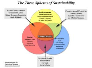 sustainability_550x410